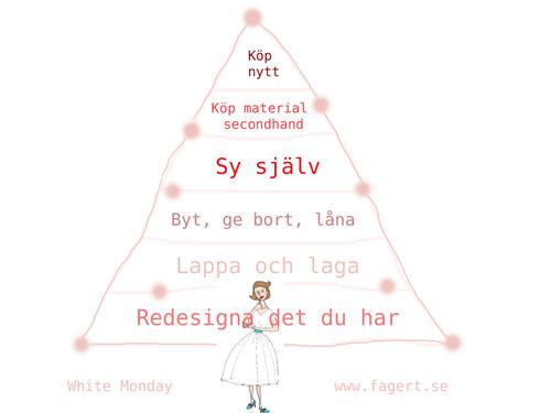konsumtionshierarkin fagert.se